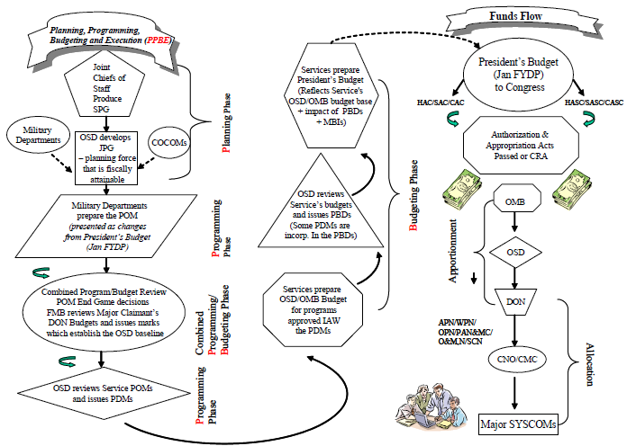 PPBE Flow Chart