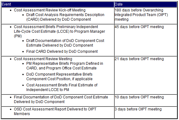 Cost Assessment Reviews