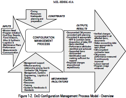DoD Configuration Management Process Model Overview