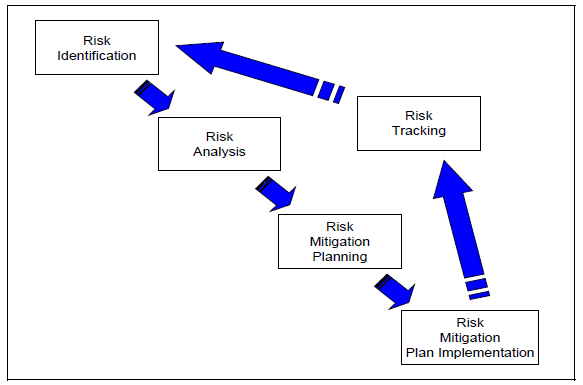 DoD Risk Management Process