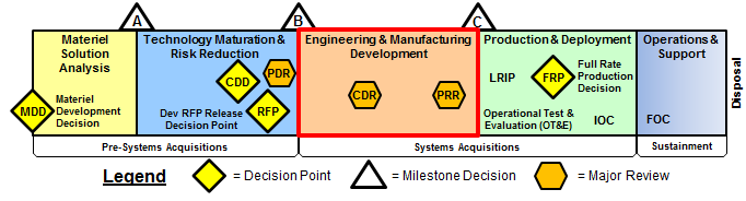EMD Acquisition System