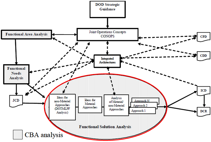 Functional Solutions Analysis