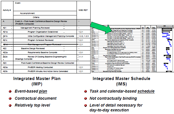 Integrated Master Plan (IMP) - AcqNotes