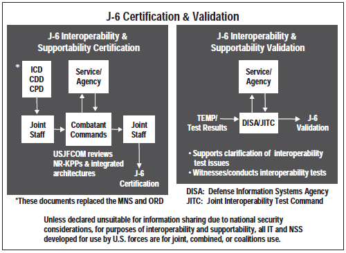 Joint Interoperability Test Certification Validation - AcqNotes