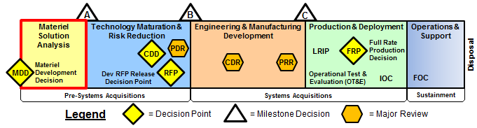 MSA Acquisition System