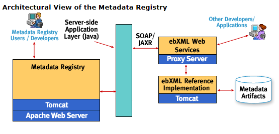 Metadata Registry Architecture
