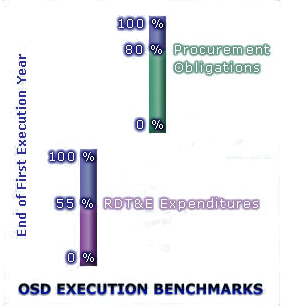 OSD Execution Benchmarks