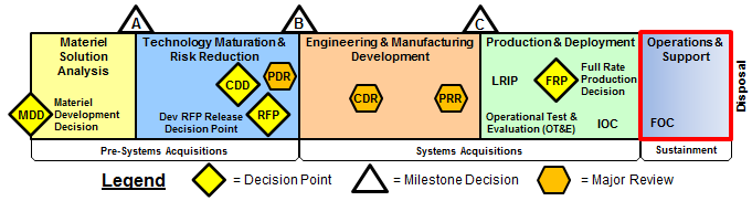 Ops Acquisition System