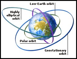 Orbit Map