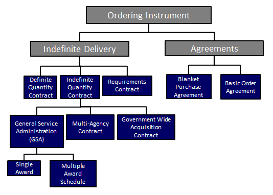 Contract Types Ordering Instruments Acqnotes