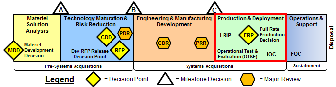 PD Acquisition System