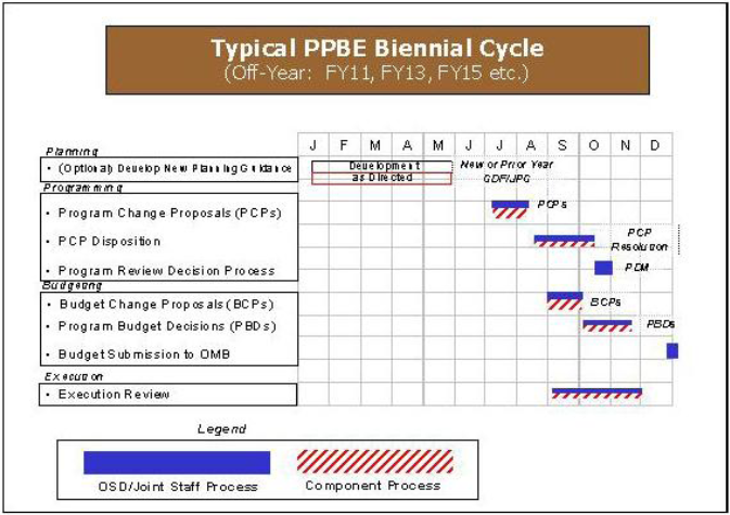 PPBE Cycle
