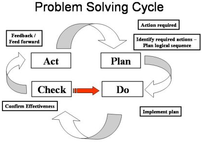 problem solving and american funding model Under the community policing model a variety of organizational features and characteristics help support community policing partnerships and problem-solving.