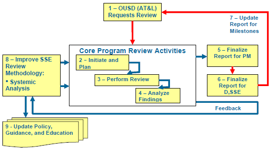 Program Support Review (PSR) Activities
