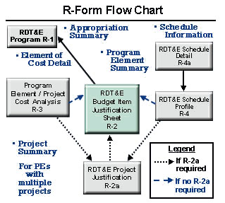 R-Form Flow Chart