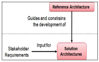 Reference Architecture Picture