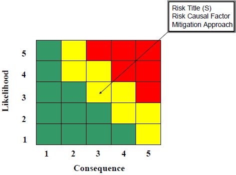 Risk Matrix Plot