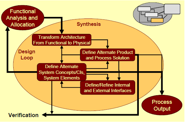 SE Process - Design Synthesis