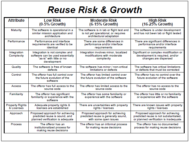 Software Reuse Risk & Growth