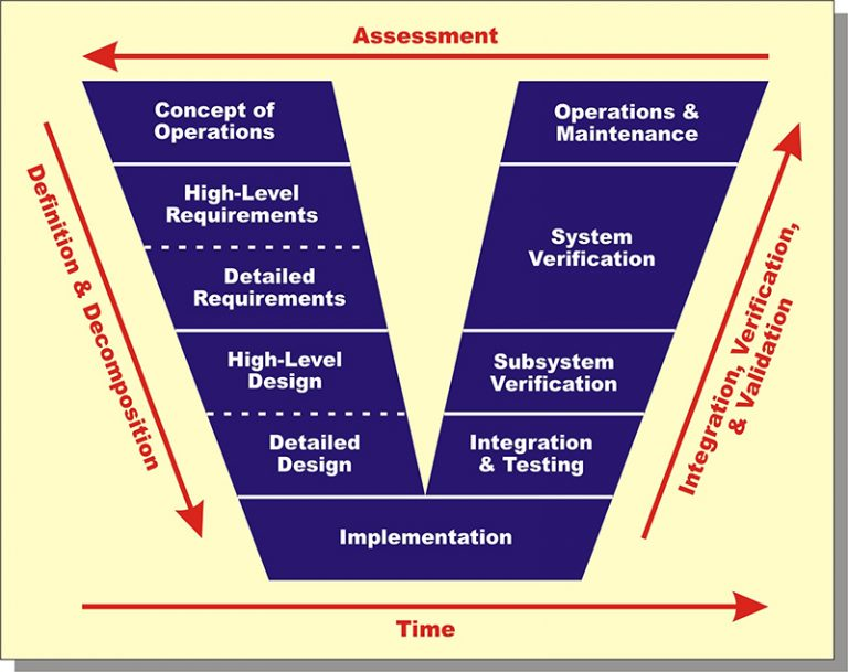Systems Engineering Overview