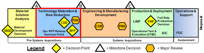 TS Acquisition System
