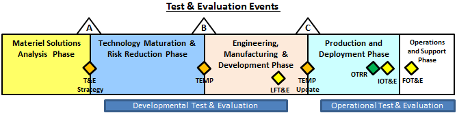 Test Evaluation Process Update