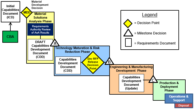 Jcids Process Overview Acqnotes